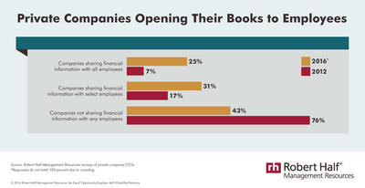 Private companies opening their books to employees