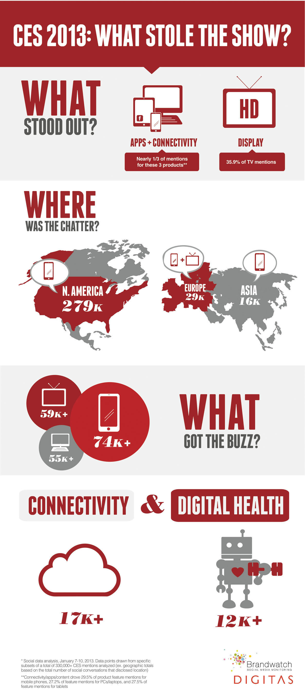 What stole the buzz at CES? New social data from Digitas and Brandwatch reveals what truly resonated worldwide.  ...