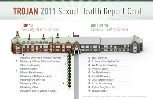 Columbia University Tops the Trojan(R) Sexual Health Report Card Rankings for the Second Year in a Row.  (PRNewsFoto/Trojan Condoms)