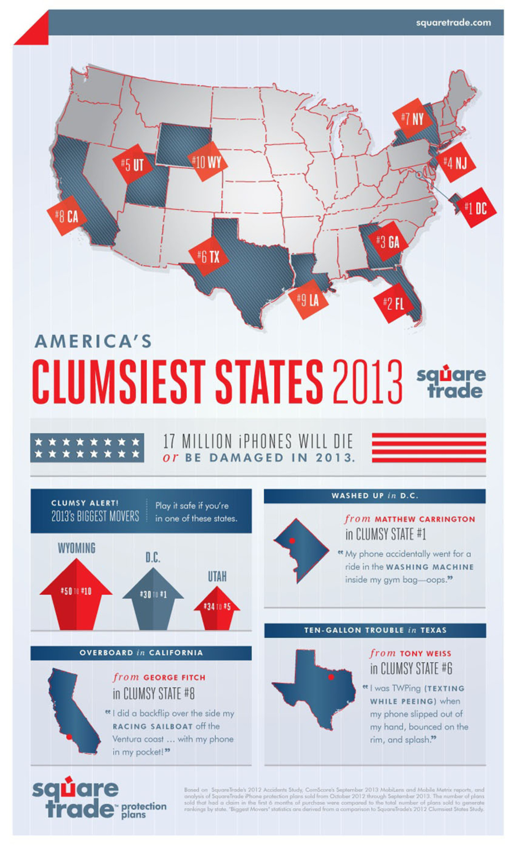 SquareTrade Reveals Clumsiest States in the Nation: Washington DC in first place with Florida, New York, New ...