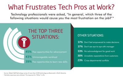 What's troubling tech pros at work? Forty-five percent of information technology (IT) workers polled said being stuck in a job with few opportunities for professional advancement would cause them the most frustration on the job. Closely following were an unmanageable workload (43 percent) and limited ability to learn new skills (39 percent).