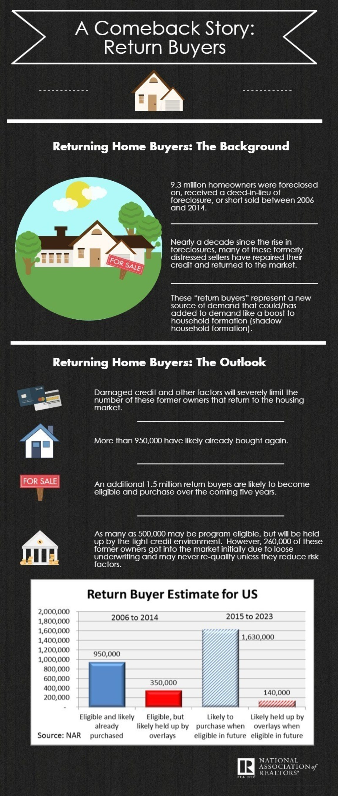 Return Buyers Expected to Boost Housing Demand in Coming Years