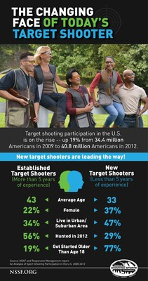 NSSF Infographic: The Changing Face of Today's Target Shooter (PRNewsFoto/NSSF)