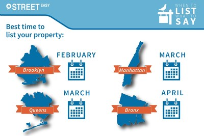 According to StreetEasy, March is the best month to list homes in Queens and Manhattan. Brooklyn sellers should list in February and Bronx sellers should list in April.