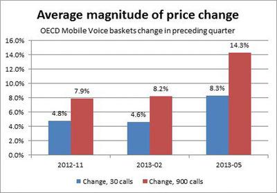 Average magnitude of price change.  (PRNewsFoto/Strategy Analytics)