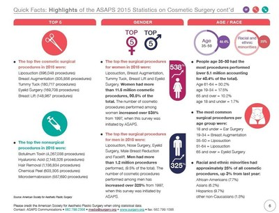 Highlights of the ASAPS 2015 Statistics on Cosmetic Surgery cont'd
