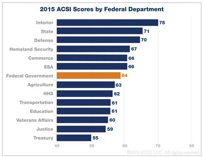 2015 ACSI Scores by Federal Department