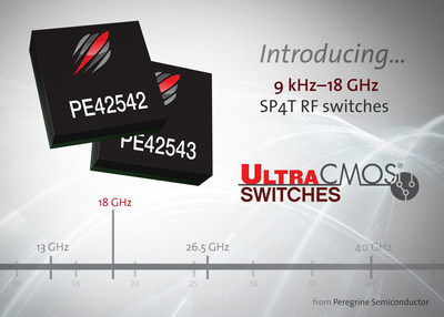 Peregrine's new 18 GHz UltraCMOS(R) RF switches, the PE42542 and PE42453, feature broad bandwidth, low-frequency power handling and a fast settling time ideal for test-and-measurement equipment.