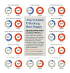 Working Mother's 100 Best Company benefits and amenities compared to U.S. companies surveyed by the Society for Human Resource Management.  (PRNewsFoto/Working Mother Media)