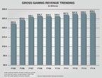 FY2014 gross gaming revenue trends. The Indian gaming industry has shown continuous growth in the past ten years, except during FY2008-FY2009 when the entire global economy receded. Source: National Indian Gaming Commission.