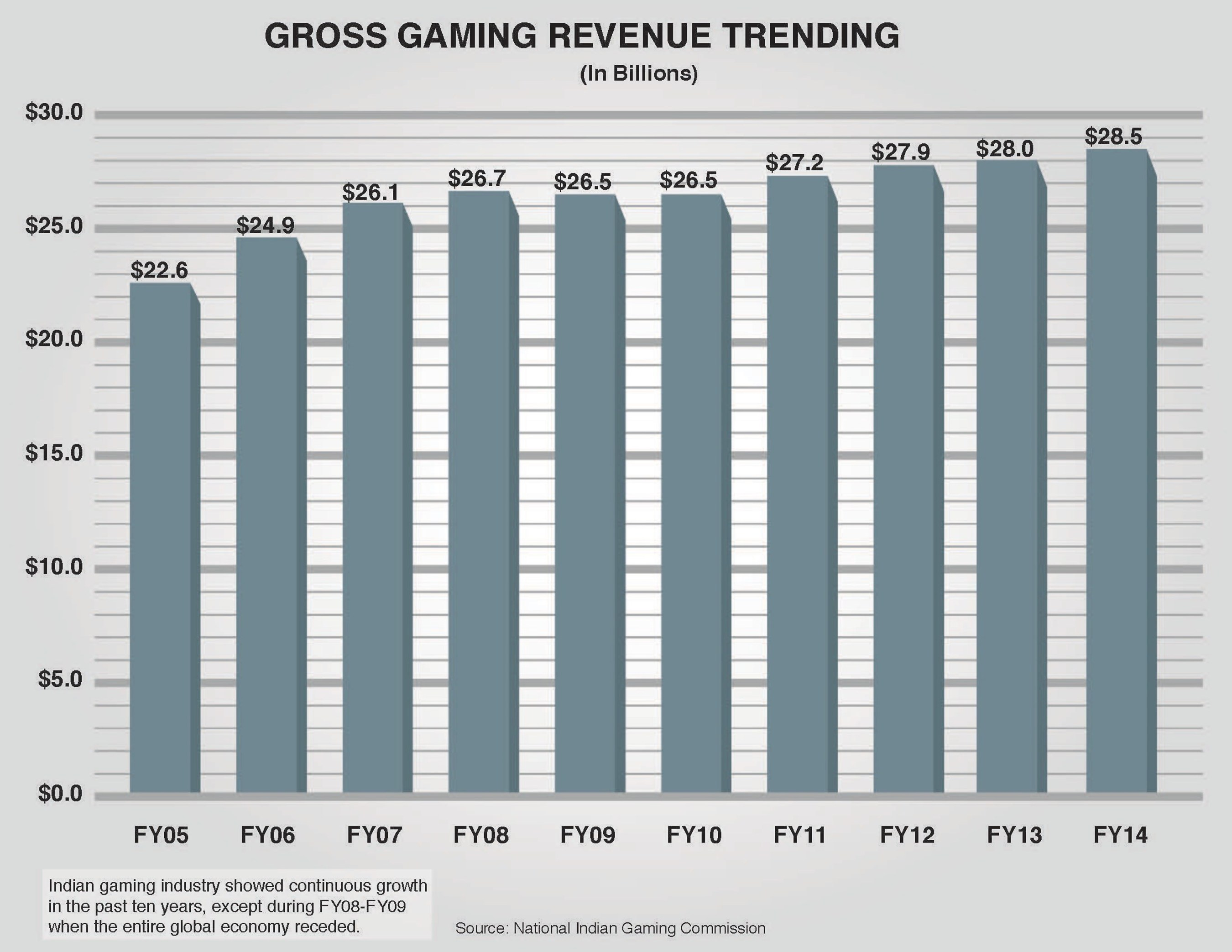 FY2014 gross gaming revenue trends. The Indian gaming industry has shown continuous growth in the past ten ...