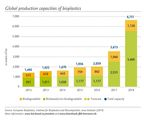 Global production capacities of bioplastics