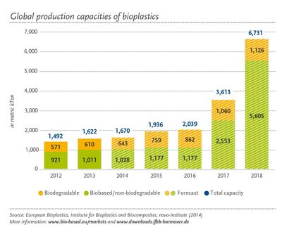 Global production capacities of bioplastics