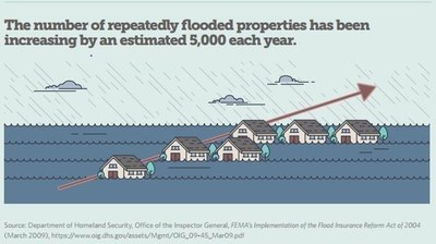 Properties that repeatedly flood pose a significant threat to public safety and a costly financial burden to communities.