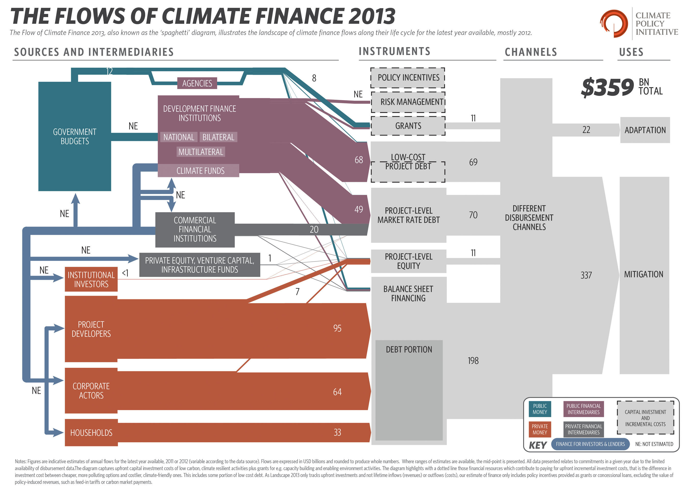 Climate Change Investment Totals USD $359 Billion Worldwide, far short of the need, and falling further behind ...