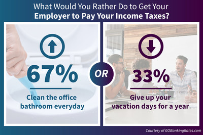 Latest GOBankingRates survey finds 67% of employees would clean their office bathroom daily in exchange for their employer paying their income tax bill, while 33% would rather give up their vacation days for a year.