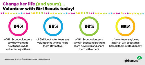New Girl Scout Research Shows Both Girls and Volunteers Benefit from Their Experiencein Girl Scouts (PRNewsFoto/Girl Scouts of the USA)