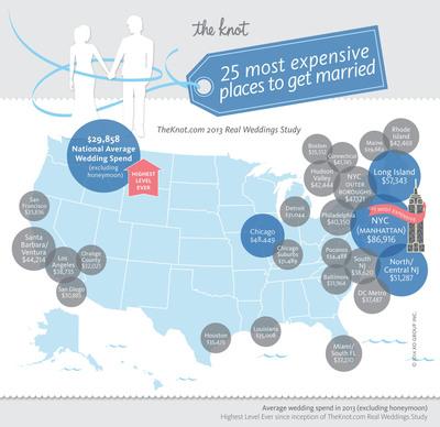 theknot com releases 2013 wedding statistics The Knot Average Wedding Cost 2014 The Knot Average Wedding Cost 2014 #5 the knot average wedding cost 2015