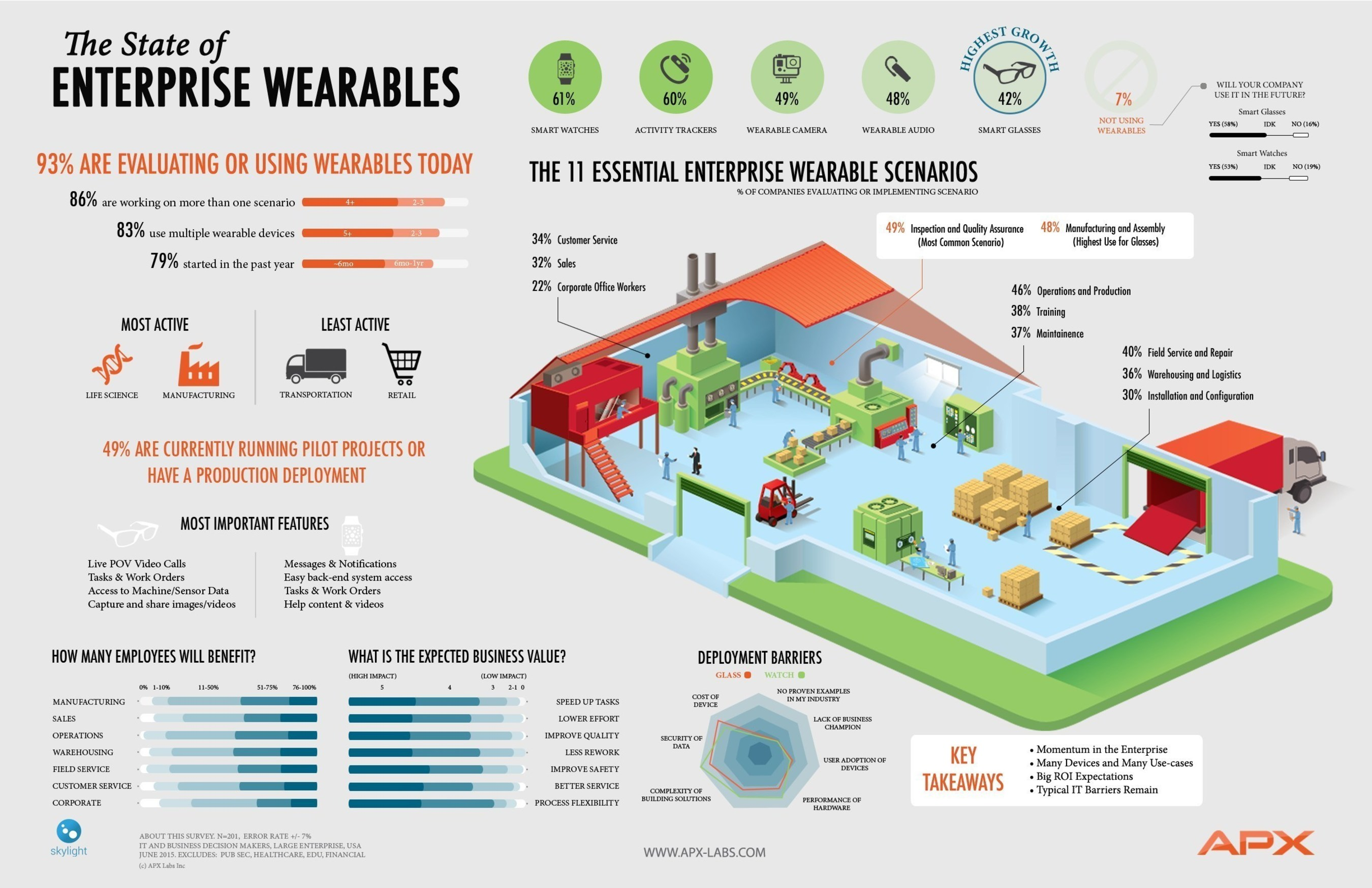 New Research: APX Labs Unveils The State of Enterprise Wearable Adoption