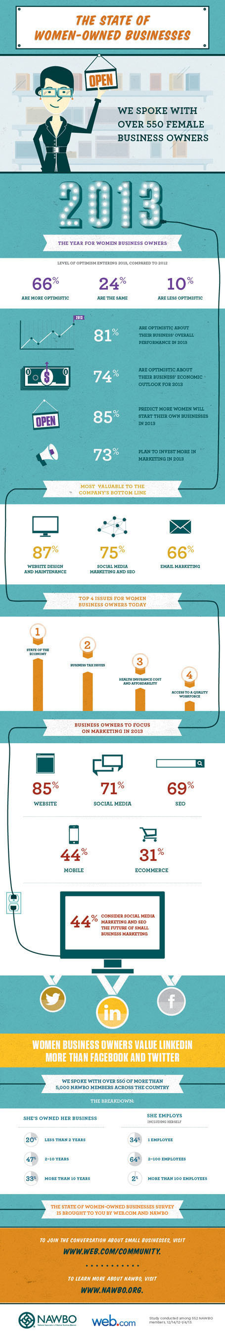 State of Women-Owned Businesses Infographic.  (PRNewsFoto/Web.com, National Association of Women Business Owners)
