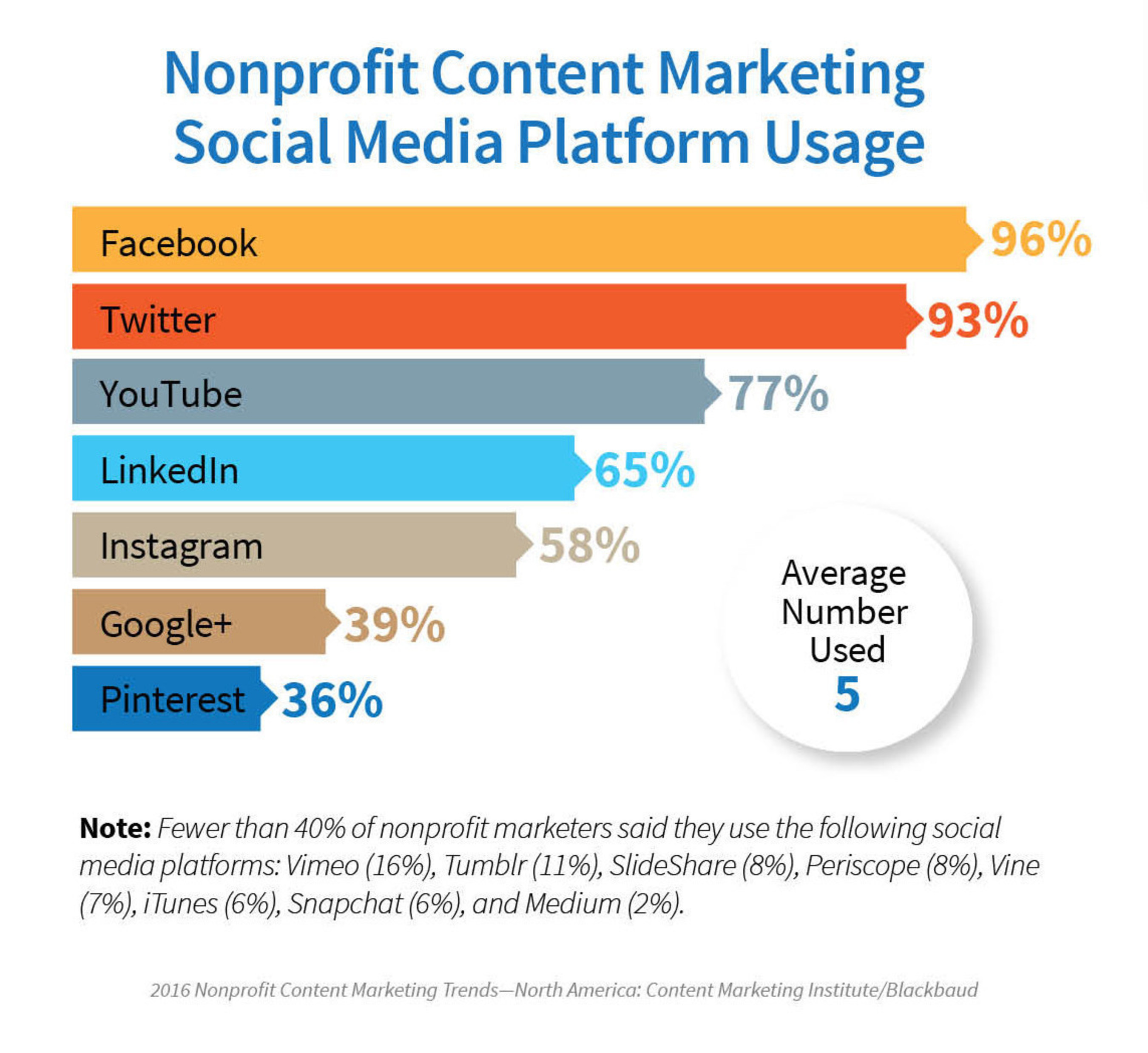 Nonprofit Marketers Getting Savvier with Facebook for Content Marketing