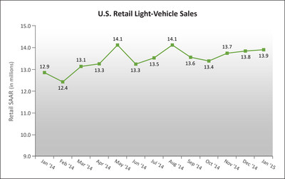 U.S. Retail SAAR-January 2014 to January 2015 (in millions of units) Source: Power Information Network (PIN) from J.D. Power