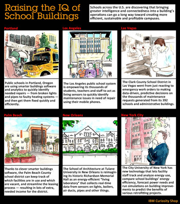 Raising the IQ of School Buildings. (PRNewsFoto/IBM) (PRNewsFoto/IBM)