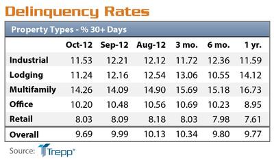 Trepp, LLC CMBS Delinquency Rates.  (PRNewsFoto/Trepp, LLC)