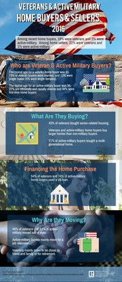 Veterans and Active Military Homebuyers