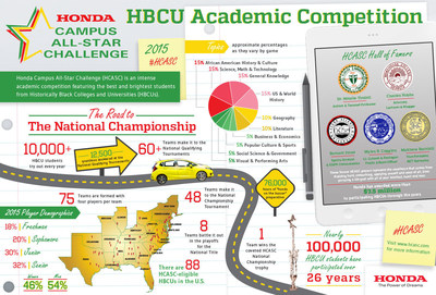 Top HBCU Students to Test Academic Prowess at Honda Campus All-Star Challenge National Championship