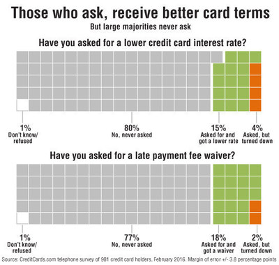 89% of credit cardholders who asked for a late fee waiver had their request granted and 78% who requested a lower interest rate received one, according to a new CreditCards.com report