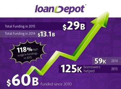 loanDepot breaks multiple records in 2015. (PRNewsFoto/loanDepot)