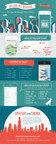 Rentals Application Infographic (PRNewsFoto/realtor.com)