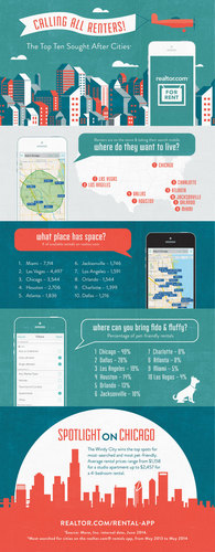 Rentals Application Infographic (PRNewsFoto/realtor.com)