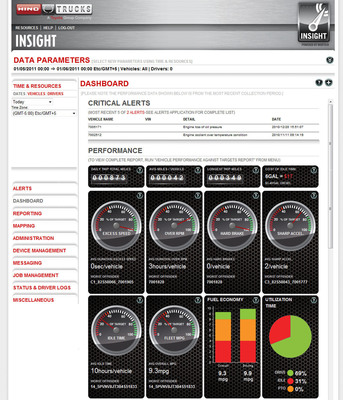 HINO INSIGHT DASHBOARD - Is a snapshot of the fleet's status and performance against established targets.  It instantly identifies critical maintenance issues and opportunities for efficiency improvements. The Dashboard is accessed within HinoInsight.com or can be email delivery scheduled for convenient reviewing.  (PRNewsFoto/Hino Trucks)