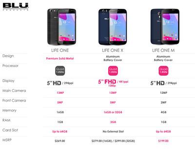 LIFE Series comparison sheet.  (PRNewsFoto/BLU Products)