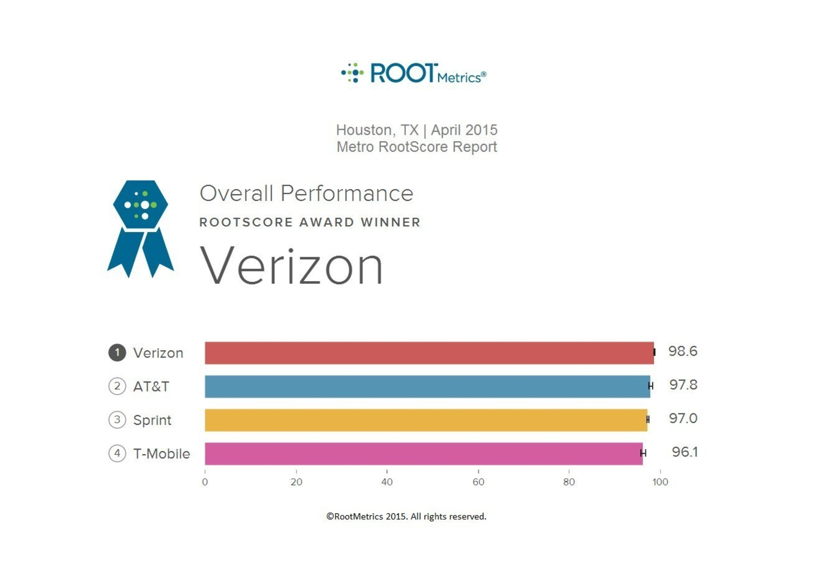 RootMetrics, an independent mobile analytics firm based in Seattle, released its eighth Houston RootScore(r) ...