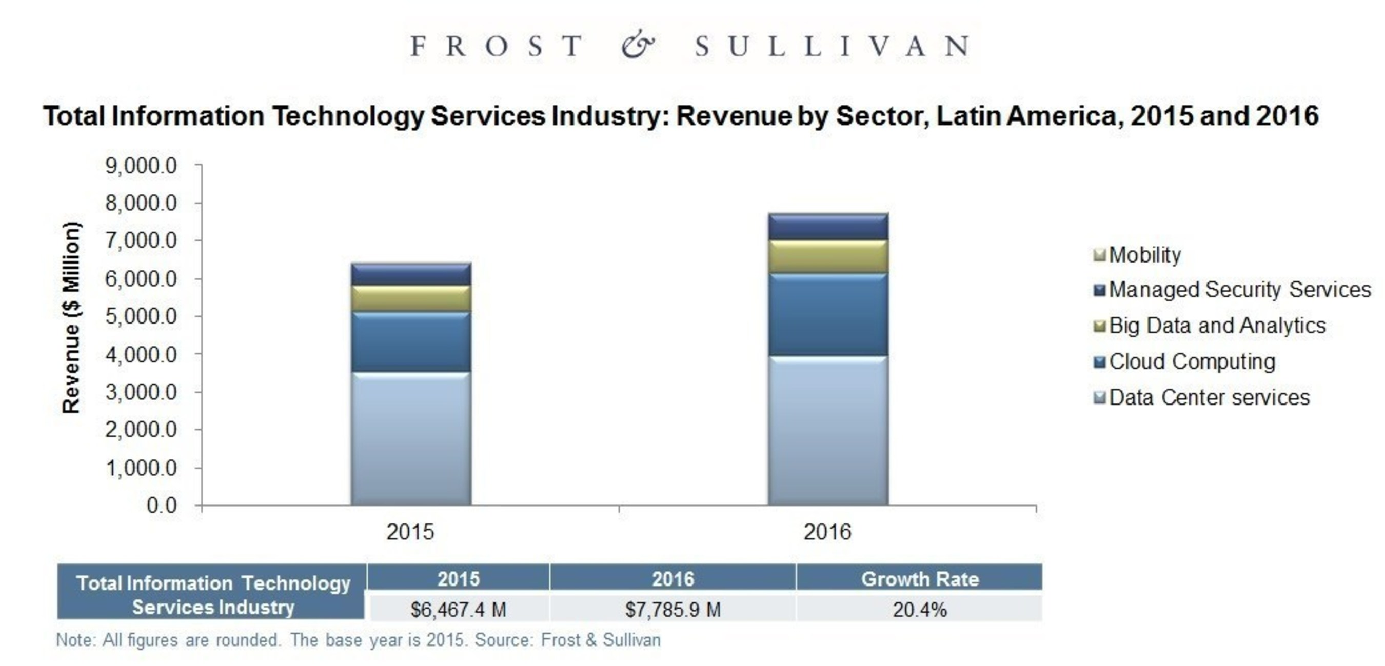 Total Information Technology Services Industry, Revenue by Sector, Latin America 2015 & 2016. Source: Frost & Sullivan