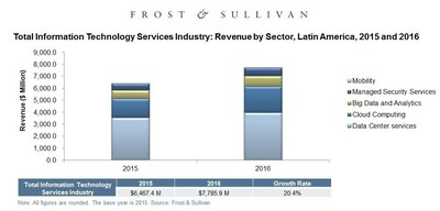 Total Information Technology Services Industry, Revenue by Sector, Latin America 2015 & 2016.