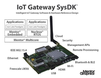 Mentor Graphics internet of things (IoT) edge-to-cloud intelligent gateway SysDK(TM) is the embedded industry's first customizable solution that enables companies to deliver compelling solutions quickly while reducing risk, cost, and development cycles.