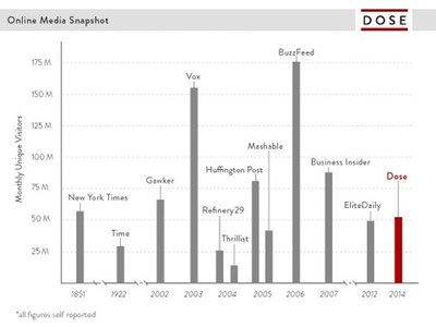 Online Media Snapshot