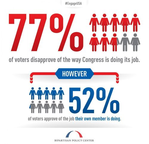 A recent BPC/USA Today survey showed that 77 percent of voters disapprove of the way Congress is doing its job. The survey was developed as part of BPC's Commission on Political Reform. It's the fourth joint poll of Americans' attitudes toward aspects of our political system. (PRNewsFoto/Bipartisan Policy Center)