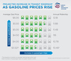 Projected Increase in Transit Ridership as Gasoline Prices Rise.  (PRNewsFoto/American Public Transportation Association (APTA))
