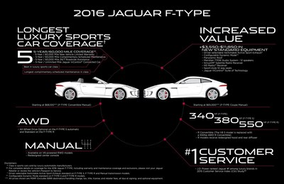 Jaguar North America announced today that for the third year in a row, since the F-TYPE launch in 2013, it is challenging the sports car status quo by strengthening the two-seat sports car's competitive position in the marketplace.