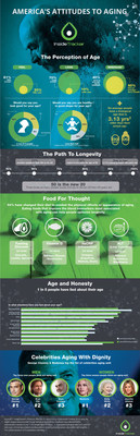 InnerAge from InsideTracker infographic on America's Attitudes to Aging
