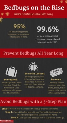 Bedbugs on the Rise. Risks for infestations will continue into fall 2014. (PRNewsFoto/Protect-A-Bed)