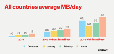All countries average MB/day