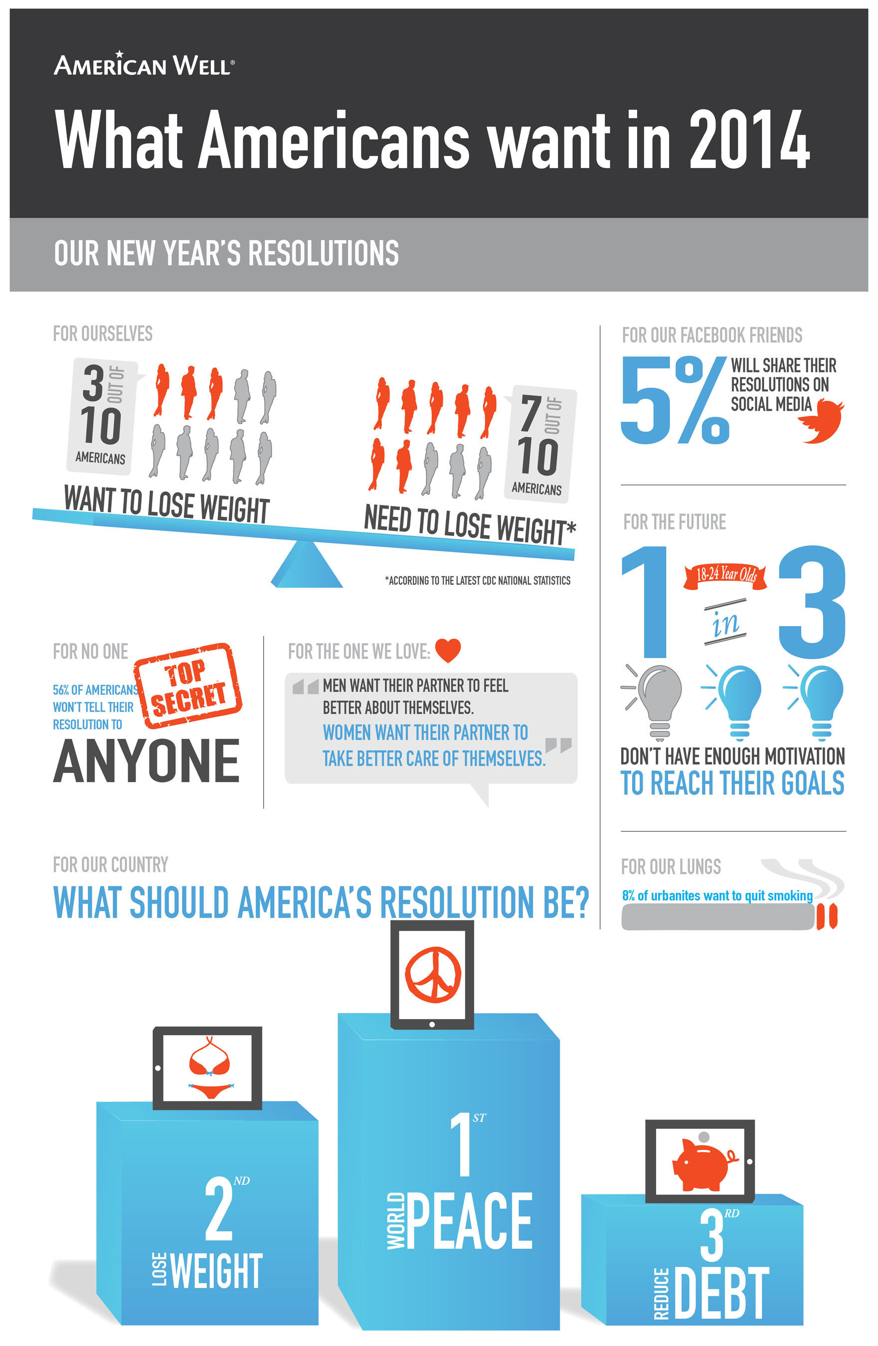 Not telling anyone about your New Year's resolution? You're not alone. The holidays and the start of a ...