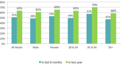 The last time personal email password was changed (PRNewsFoto/YouGov)
