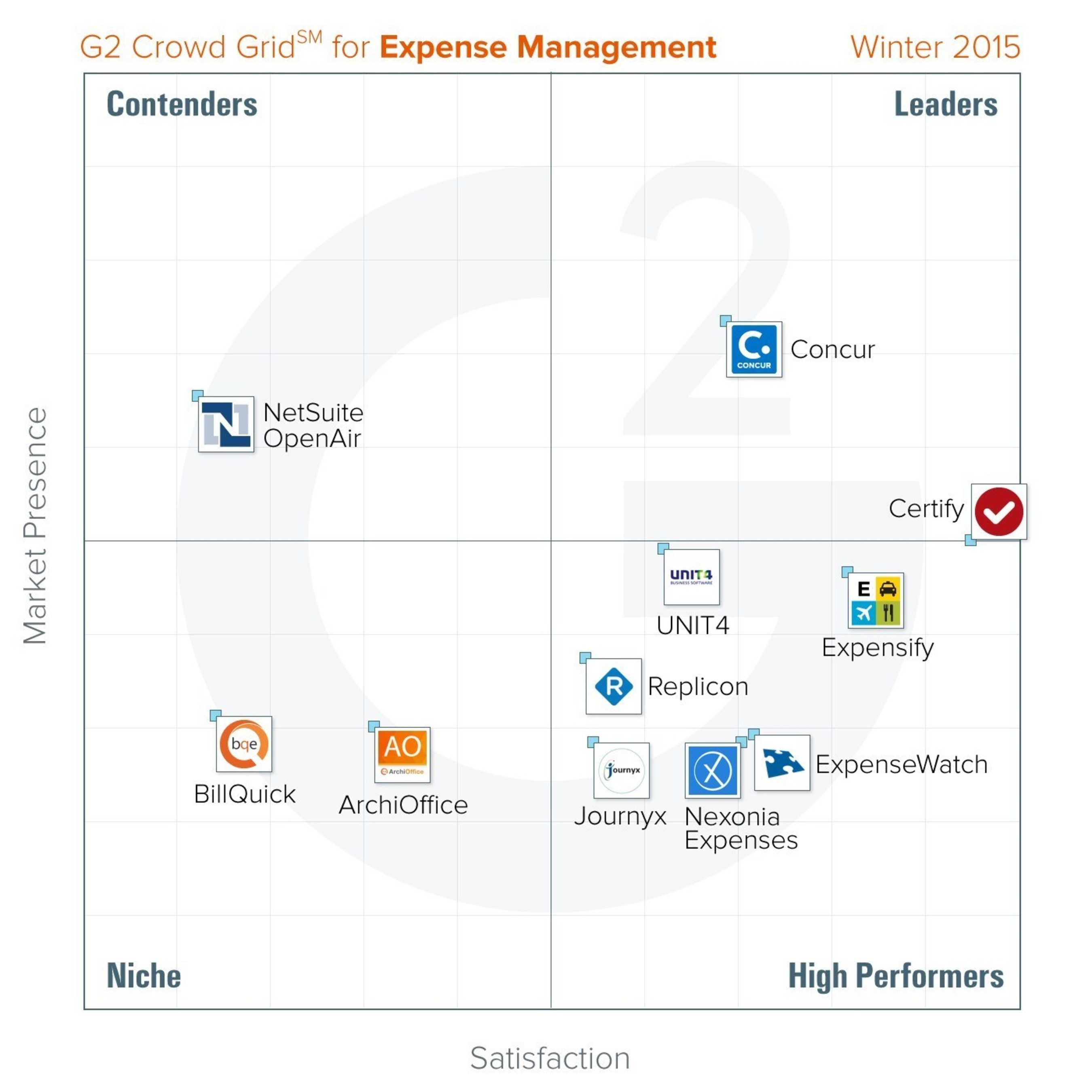 G2 Crowd publishes Winter 2015 rankings of the best expense
